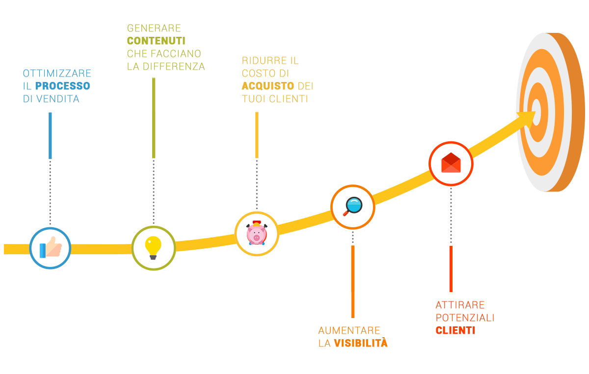 A cosa serve l'inbound-marketing