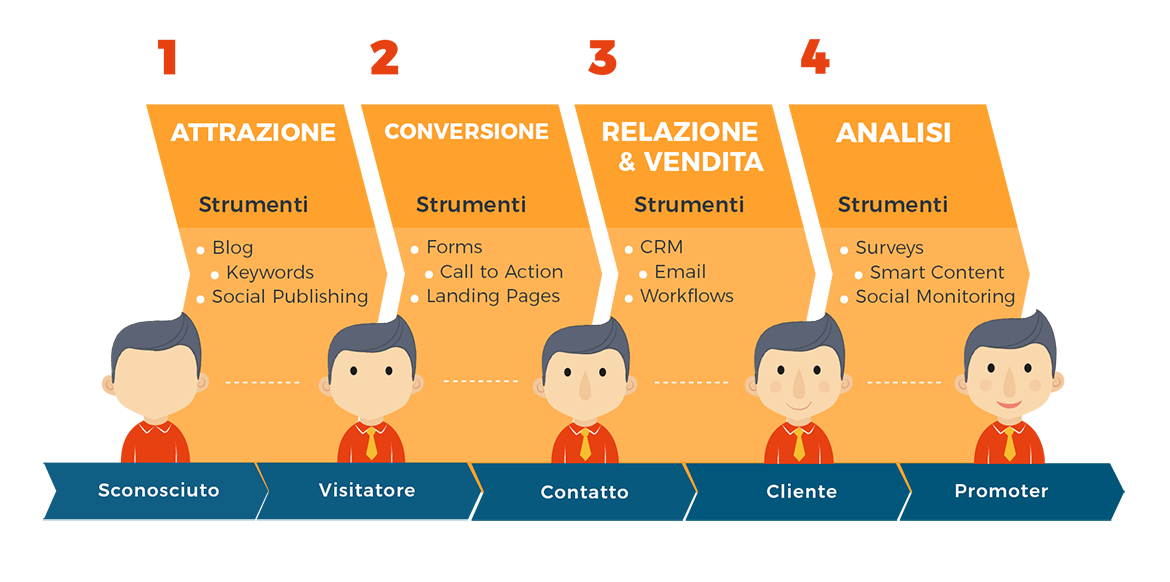 I passaggi dell'Inbound marketing